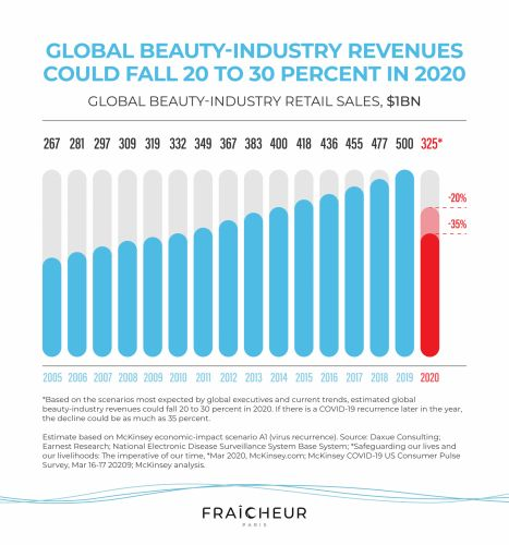Beauty Industry to Lose $175 Billion USD in Revenue Due to COVID-19